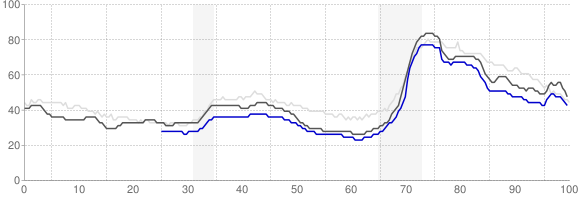 Unemployment Rate Trends - Montgomery, Alabama